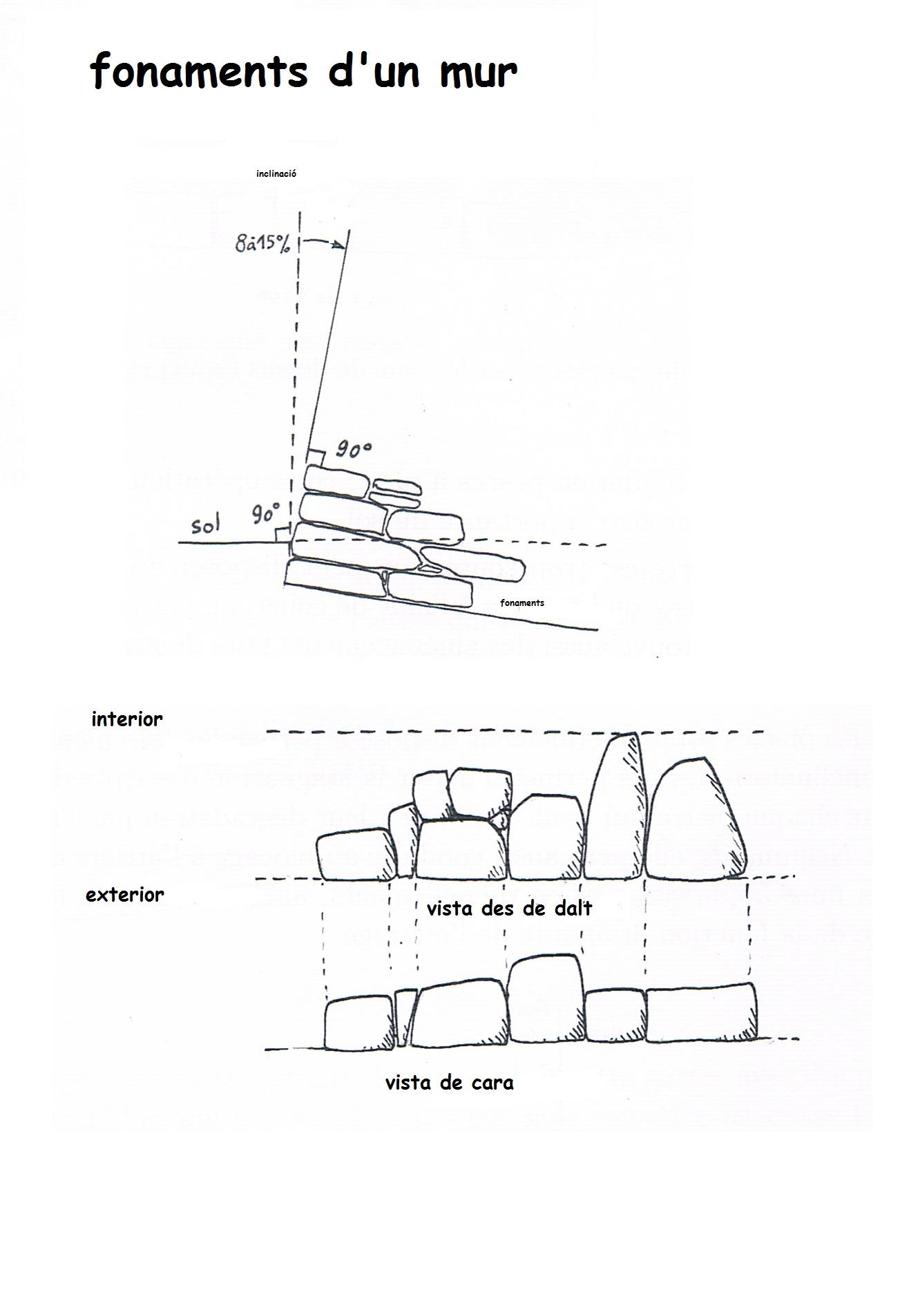 24fonaments d'un mur